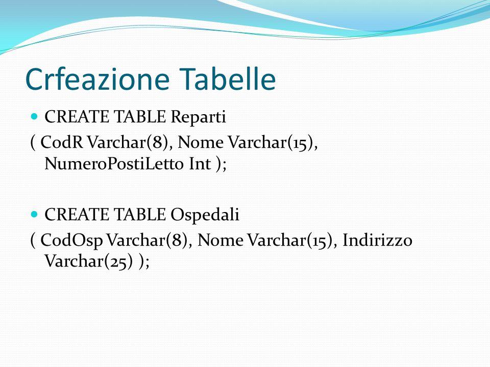 Crfeazione Tabelle CREATE TABLE Reparti ( CodR Varchar(8), Nome Varchar(15), NumeroPostiLetto Int ); CREATE TABLE Ospedali ( CodOsp Varchar(8), Nome Varchar(15), Indirizzo Varchar(25) );