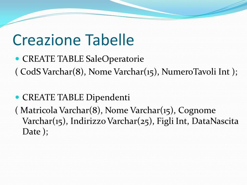 Creazione Tabelle CREATE TABLE SaleOperatorie ( CodS Varchar(8), Nome Varchar(15), NumeroTavoli Int ); CREATE TABLE Dipendenti ( Matricola Varchar(8), Nome Varchar(15), Cognome Varchar(15), Indirizzo Varchar(25), Figli Int, DataNascita Date );