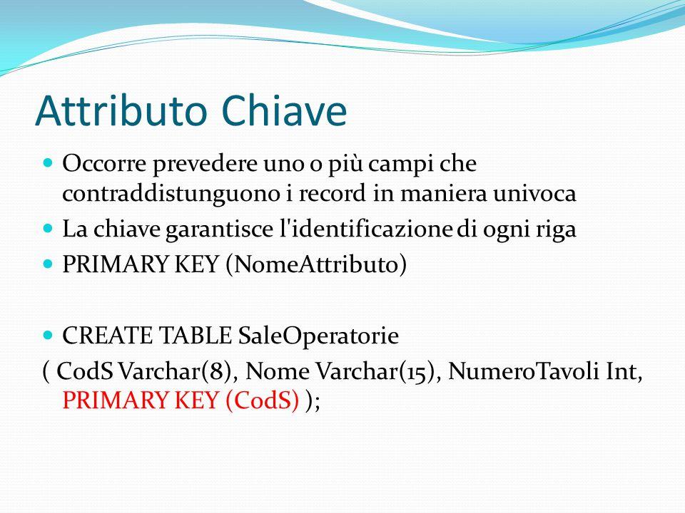 Attributo Chiave Occorre prevedere uno o più campi che contraddistunguono i record in maniera univoca La chiave garantisce l identificazione di ogni riga PRIMARY KEY (NomeAttributo) CREATE TABLE SaleOperatorie ( CodS Varchar(8), Nome Varchar(15), NumeroTavoli Int, PRIMARY KEY (CodS) );
