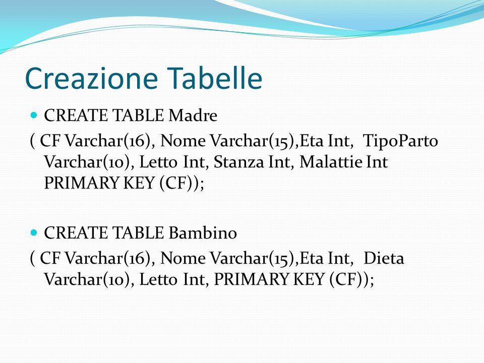 Creazione Tabelle CREATE TABLE Madre ( CF Varchar(16), Nome Varchar(15),Eta Int, TipoParto Varchar(10), Letto Int, Stanza Int, Malattie Int PRIMARY KEY (CF)); CREATE TABLE Bambino ( CF Varchar(16), Nome Varchar(15),Eta Int, Dieta Varchar(10), Letto Int, PRIMARY KEY (CF));