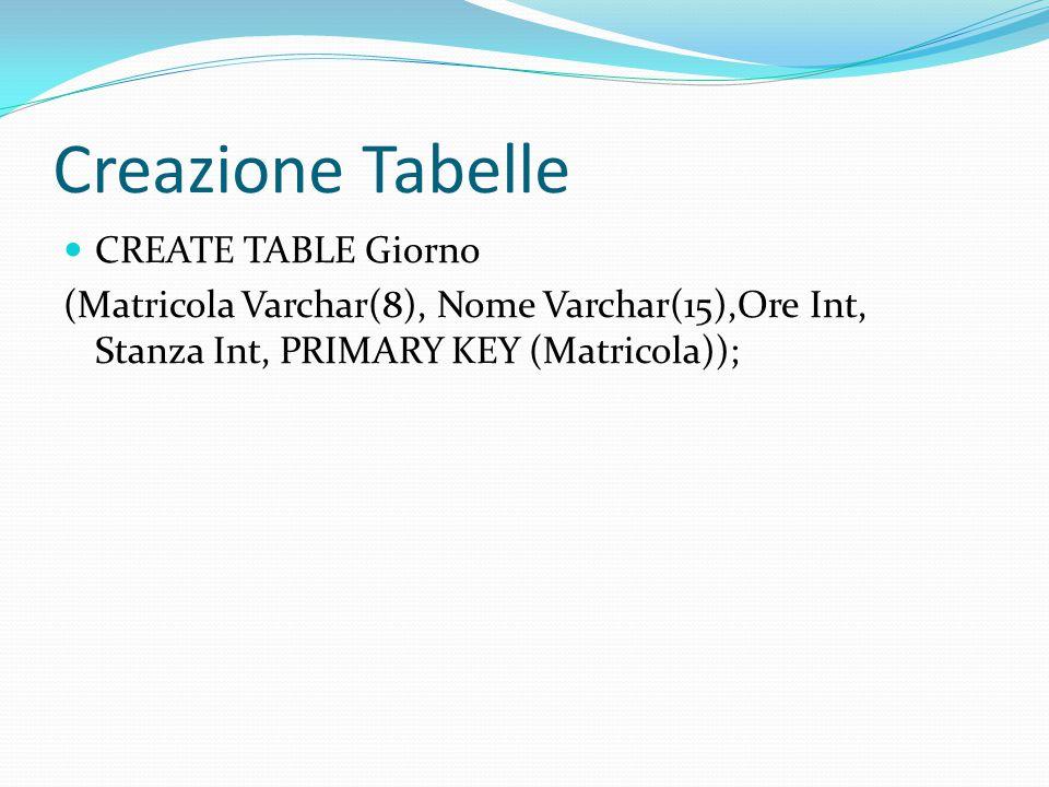 Creazione Tabelle CREATE TABLE Giorno (Matricola Varchar(8), Nome Varchar(15),Ore Int, Stanza Int, PRIMARY KEY (Matricola));
