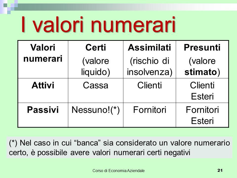 Corso di Economia Aziendale 21 I valori numerari Valori numerari Certi (valore liquido) Assimilati (rischio di insolvenza) Presunti (valore stimato) A