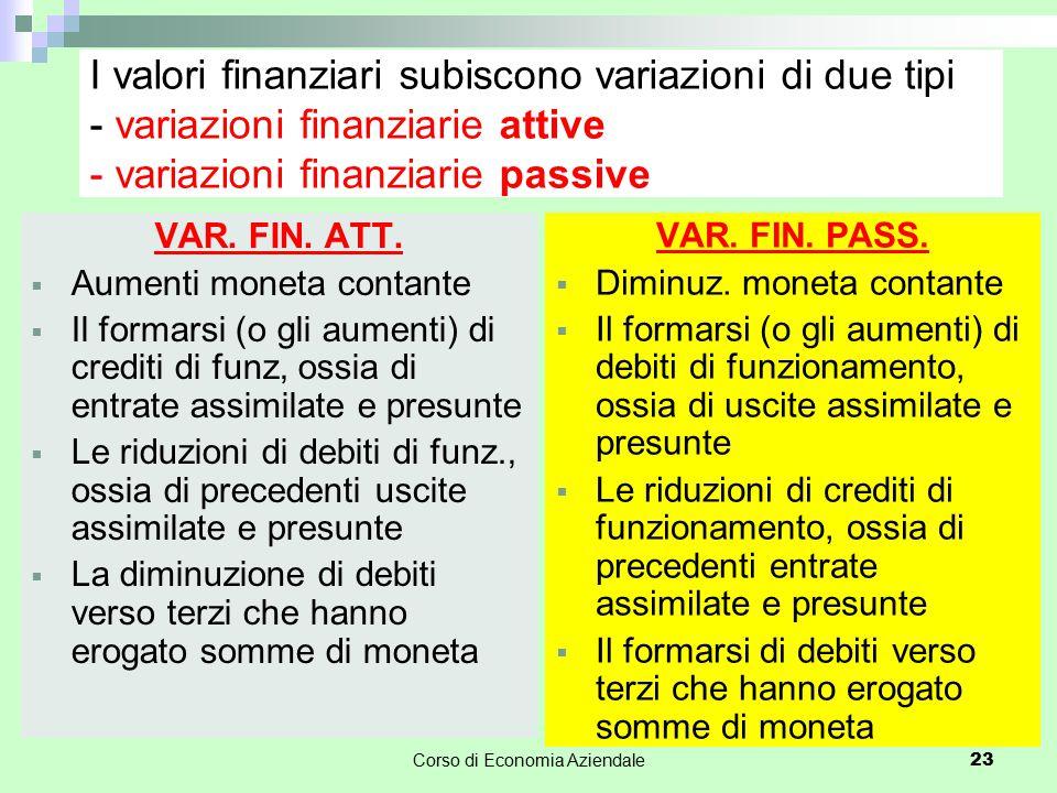 Corso di Economia Aziendale 23 I valori finanziari subiscono variazioni di due tipi - variazioni finanziarie attive - variazioni finanziarie passive V