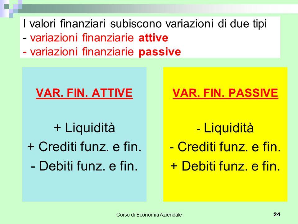 Corso di Economia Aziendale 24 I valori finanziari subiscono variazioni di due tipi - variazioni finanziarie attive - variazioni finanziarie passive V
