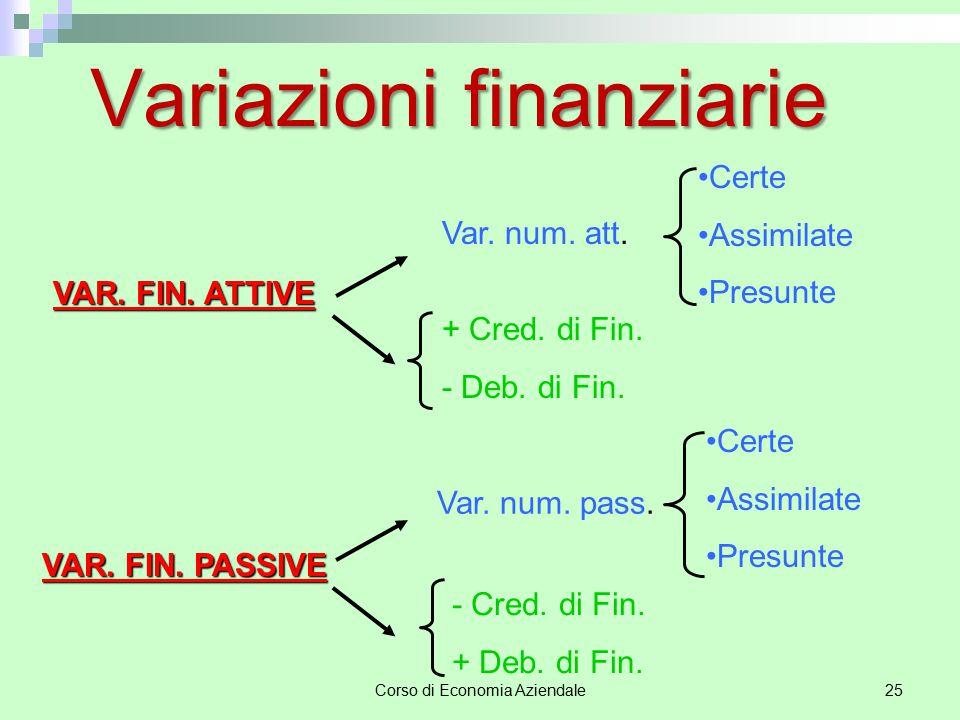 Corso di Economia Aziendale25 Variazioni finanziarie VAR. FIN. ATTIVE Var. num. att. + Cred. di Fin. - Deb. di Fin. Certe Assimilate Presunte VAR. FIN