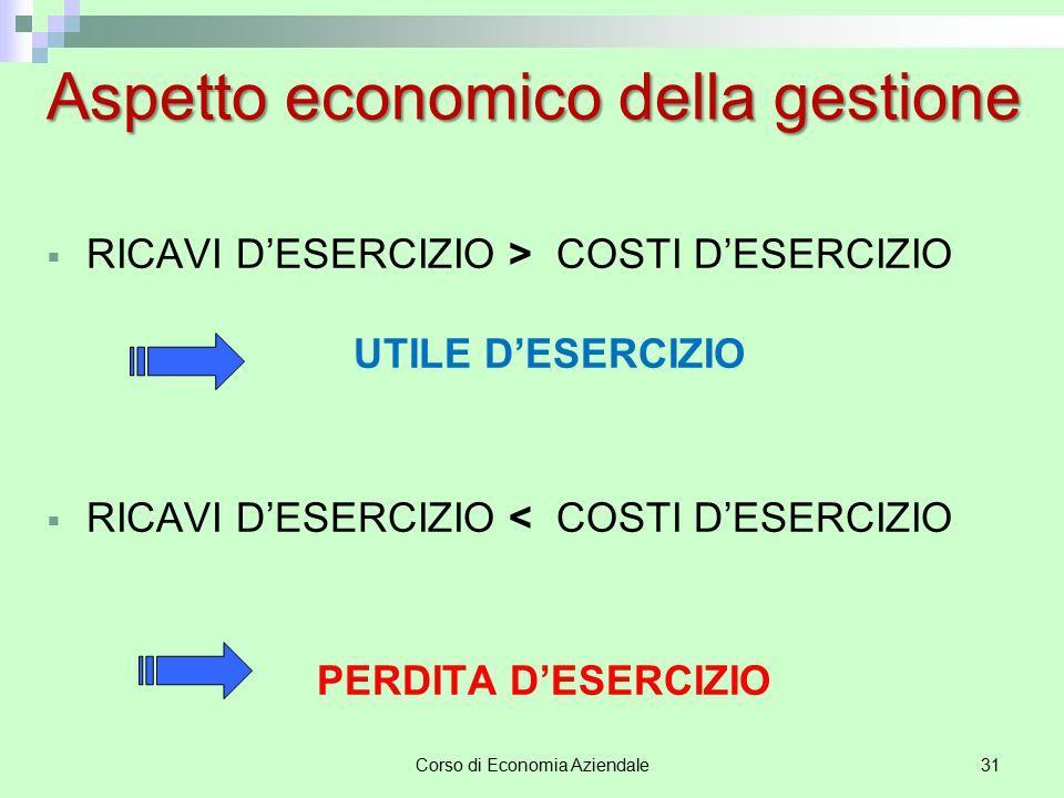 Corso di Economia Aziendale31 Aspetto economico della gestione  RICAVI D'ESERCIZIO > COSTI D'ESERCIZIO UTILE D'ESERCIZIO  RICAVI D'ESERCIZIO < COSTI