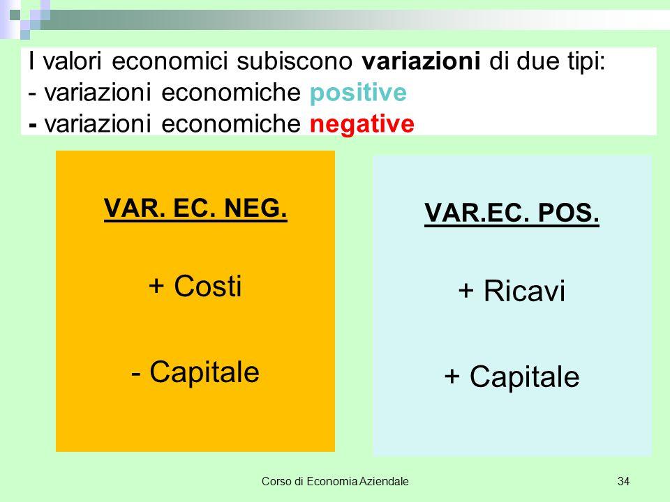Corso di Economia Aziendale34 I valori economici subiscono variazioni di due tipi: - variazioni economiche positive - variazioni economiche negative V