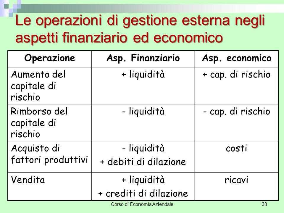 Corso di Economia Aziendale38 Le operazioni di gestione esterna negli aspetti finanziario ed economico OperazioneAsp. FinanziarioAsp. economico Aument