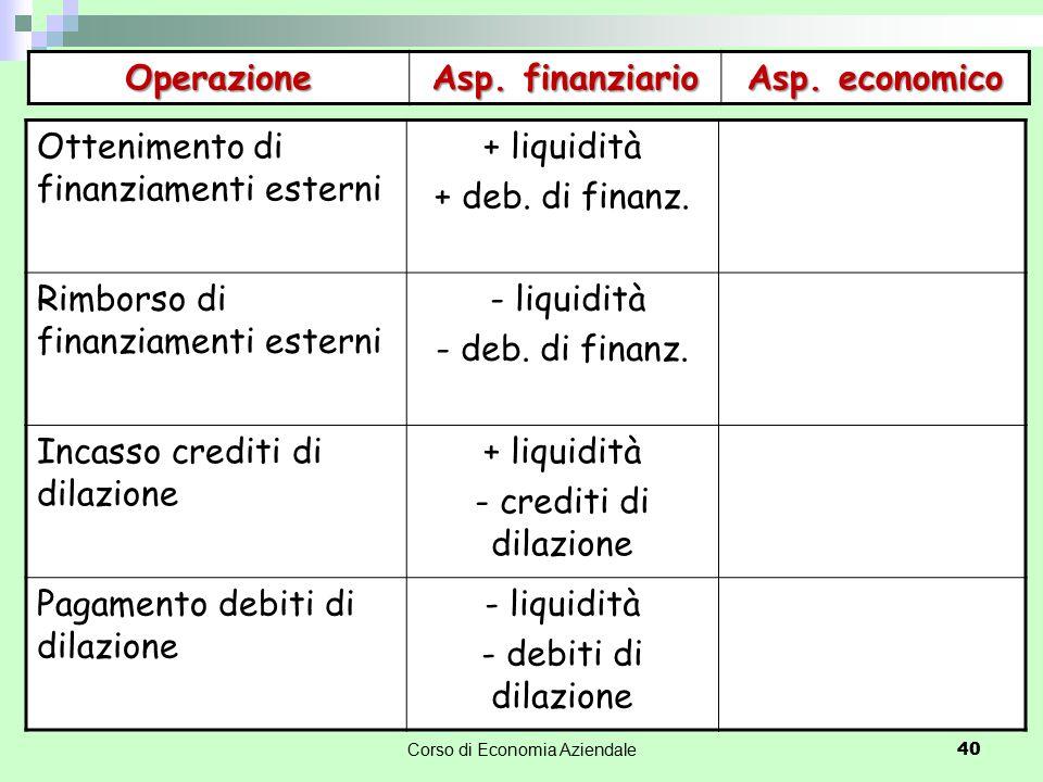 Corso di Economia Aziendale 40 Operazione Asp. finanziario Asp. economico Ottenimento di finanziamenti esterni + liquidità + deb. di finanz. Rimborso