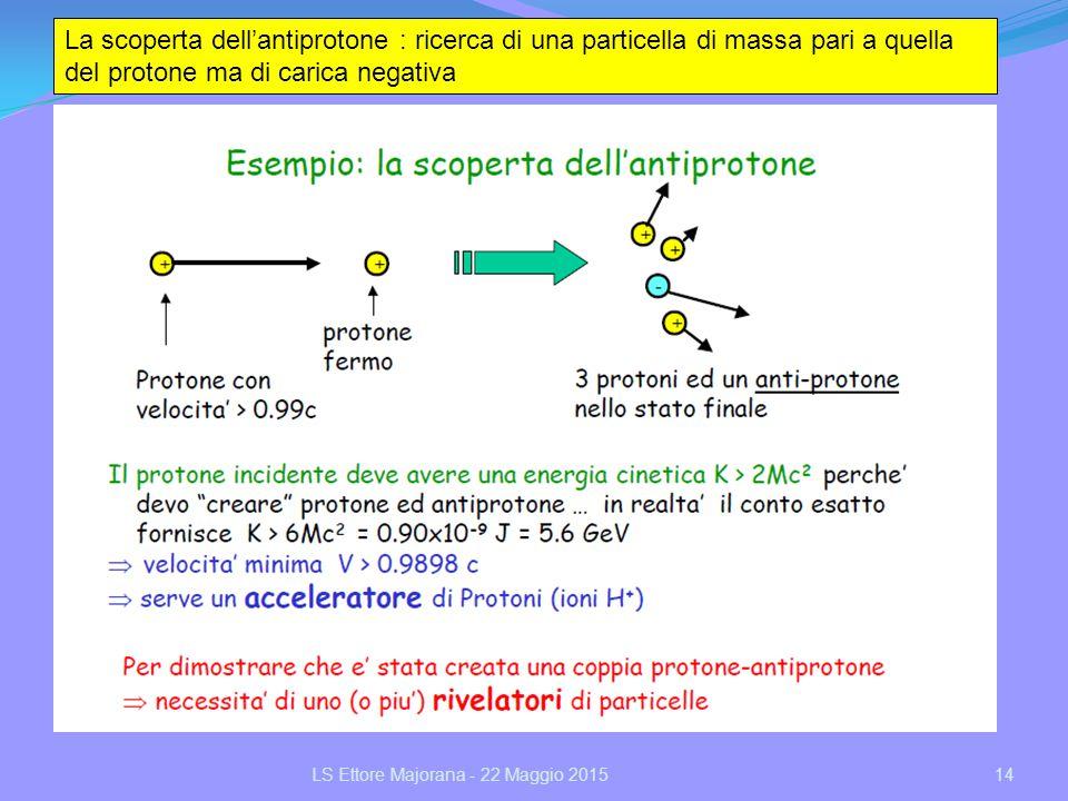 14 La scoperta dell'antiprotone : ricerca di una particella di massa pari a quella del protone ma di carica negativa