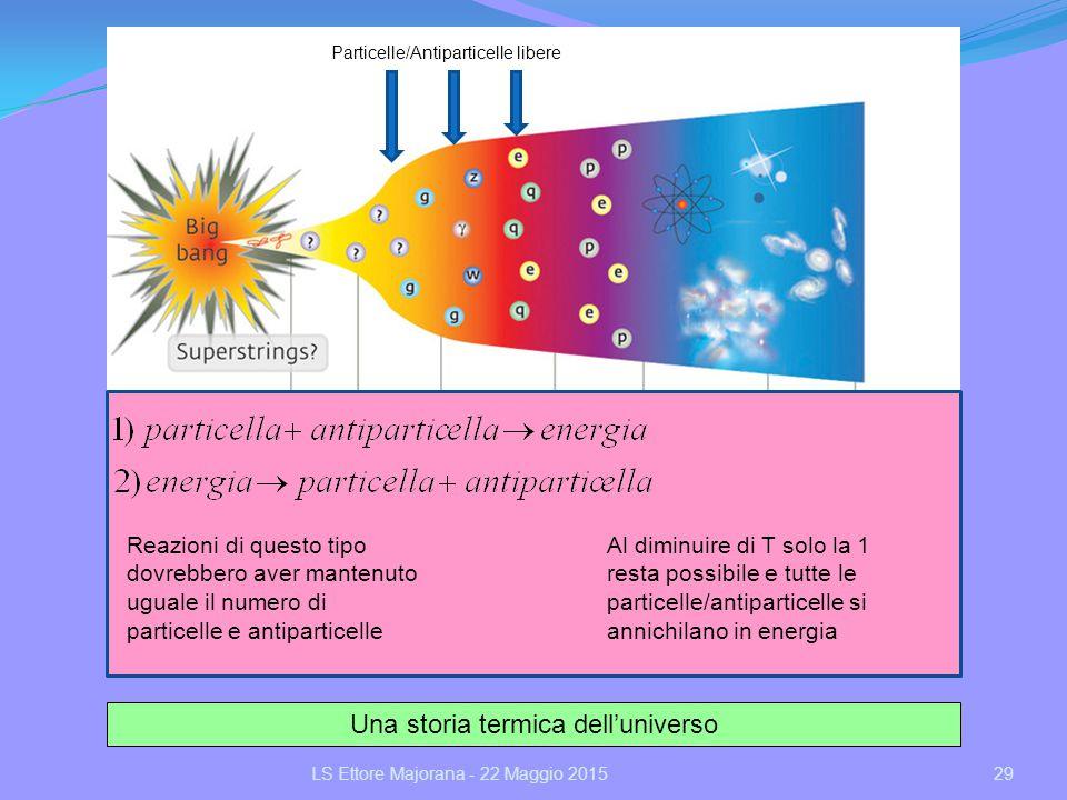 29LS Ettore Majorana - 22 Maggio 2015 Una storia termica dell'universo Particelle/Antiparticelle libere Reazioni di questo tipo dovrebbero aver manten