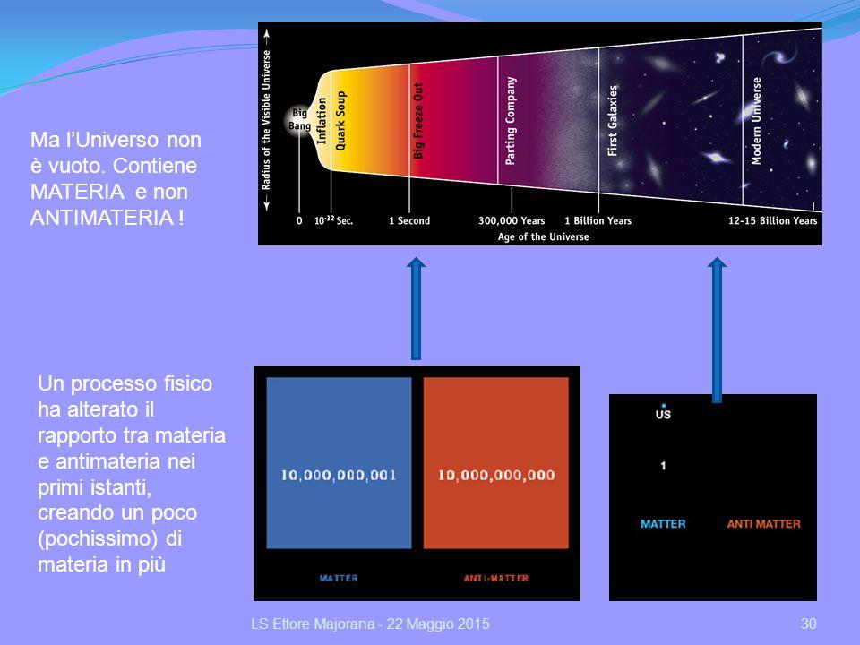 30LS Ettore Majorana - 22 Maggio 2015 Ma l'Universo non è vuoto. Contiene MATERIA e non ANTIMATERIA ! Un processo fisico ha alterato il rapporto tra m