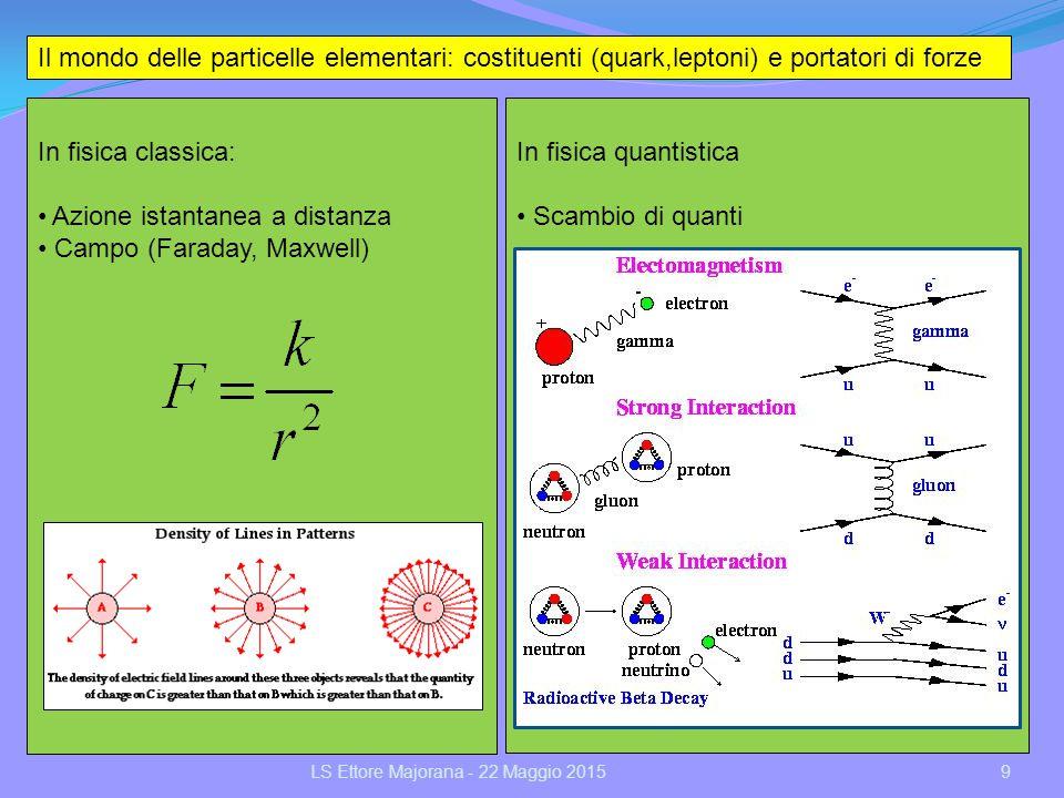 In fisica quantistica Scambio di quanti Il mondo delle particelle elementari: costituenti (quark,leptoni) e portatori di forze In fisica classica: Azi