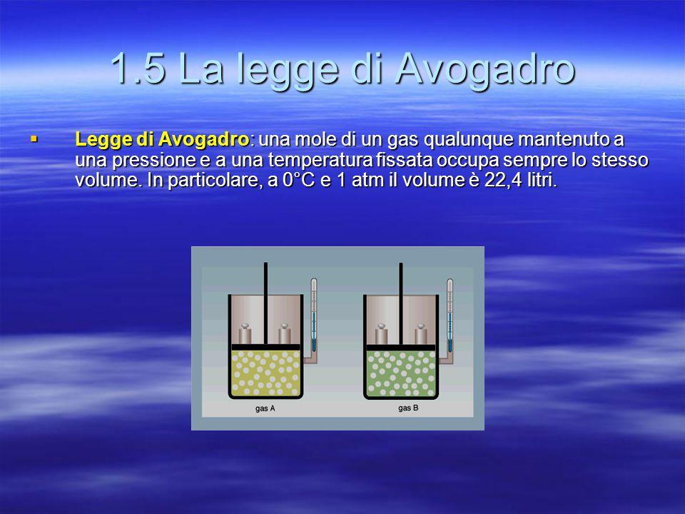 1.5 La legge di Avogadro  Legge di Avogadro: una mole di un gas qualunque mantenuto a una pressione e a una temperatura fissata occupa sempre lo stes