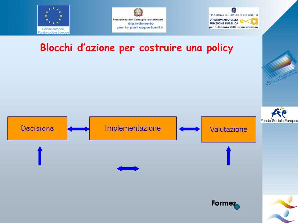 Blocchi d'azione per costruire una policy Decisione Implementazione Valutazione