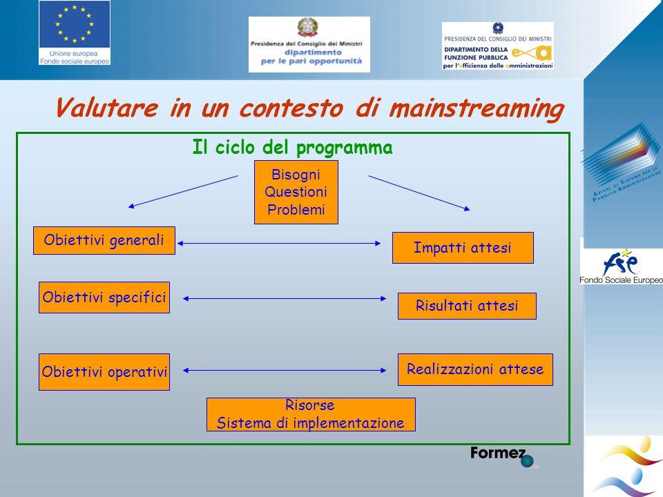 Valutare in un contesto di mainstreaming Il ciclo del programma Bisogni Questioni Problemi Obiettivi generali Obiettivi specifici Obiettivi operativi Impatti attesi Risultati attesi Realizzazioni attese Risorse Sistema di implementazione