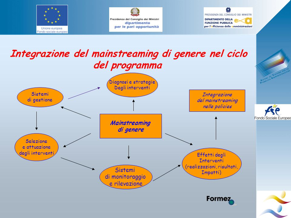 Integrazione del mainstreaming di genere nel ciclo del programma Diagnosi e strategie Degli interventi Sistemi di gestione Selezione e attuazione degli interventi Mainstreaming di genere Sistemi di monitoraggio e rilevazione Effetti degli Interventi (realizzazioni, risultati, Impatti) Integrazione del mainstreaming nelle policies