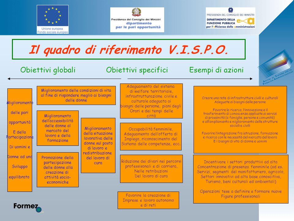 Il quadro di riferimento V.I.S.P.O.