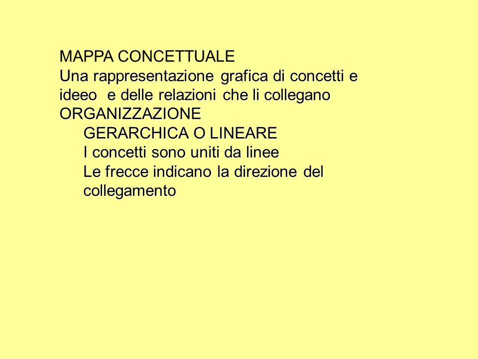MAPPA CONCETTUALE Una rappresentazione grafica di concetti e ideeo e delle relazioni che li collegano ORGANIZZAZIONE GERARCHICA O LINEARE I concetti sono uniti da linee Le frecce indicano la direzione del collegamento