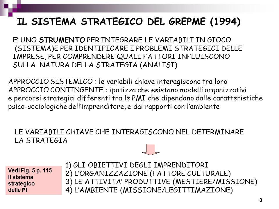 3 IL SISTEMA STRATEGICO DEL GREPME (1994) E' UNO STRUMENTO PER INTEGRARE LE VARIABILI IN GIOCO (SISTEMA)E PER IDENTIFICARE I PROBLEMI STRATEGICI DELLE IMPRESE, PER COMPRENDERE QUALI FATTORI INFLUISCONO SULLA NATURA DELLA STRATEGIA (ANALISI) APPROCCIO SISTEMICO : le variabili chiave interagiscono tra loro APPROCCIO CONTINGENTE : ipotizza che esistano modelli organizzativi e percorsi strategici differenti tra le PMI che dipendono dalle caratteristiche psico-sociologiche dell'imprenditore, e dai rapporti con l'ambiente LE VARIABILI CHIAVE CHE INTERAGISCONO NEL DETERMINARE LA STRATEGIA 1) GLI OBIETTIVI DEGLI IMPRENDITORI 2) L'ORGANIZZAZIONE (FATTORE CULTURALE) 3) LE ATTIVITA' PRODUTTIVE (MESTIERE/MISSIONE) 4) L'AMBIENTE (MISSIONE/LEGITTIMAZIONE) Vedi Fig.