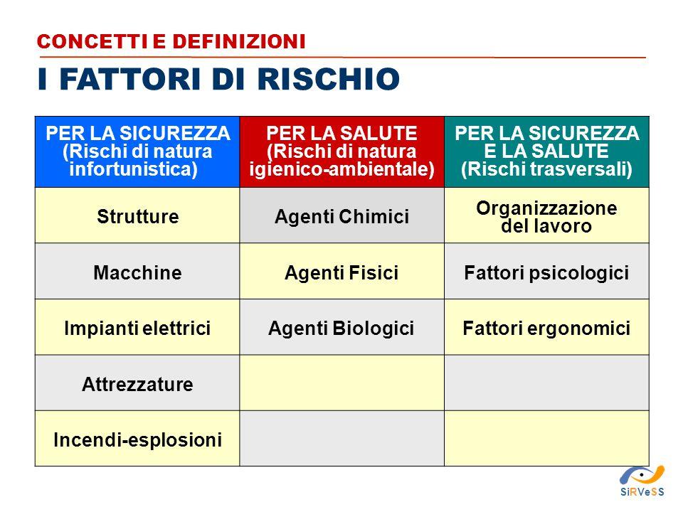 I FATTORI DI RISCHIO CONCETTI E DEFINIZIONI PER LA SICUREZZA (Rischi di natura infortunistica) PER LA SALUTE (Rischi di natura igienico-ambientale) PE