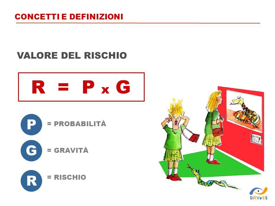 R = P x G VALORE DEL RISCHIO P G = GRAVITÀ = PROBABILITÀ R = RISCHIO CONCETTI E DEFINIZIONI SiRVeSS