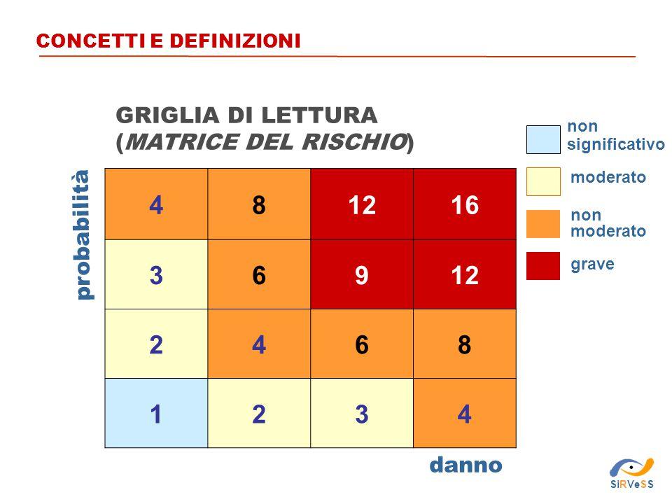 481216 36912 2468 1234 danno probabilità moderato GRIGLIA DI LETTURA (MATRICE DEL RISCHIO) non moderato grave non significativo CONCETTI E DEFINIZIONI