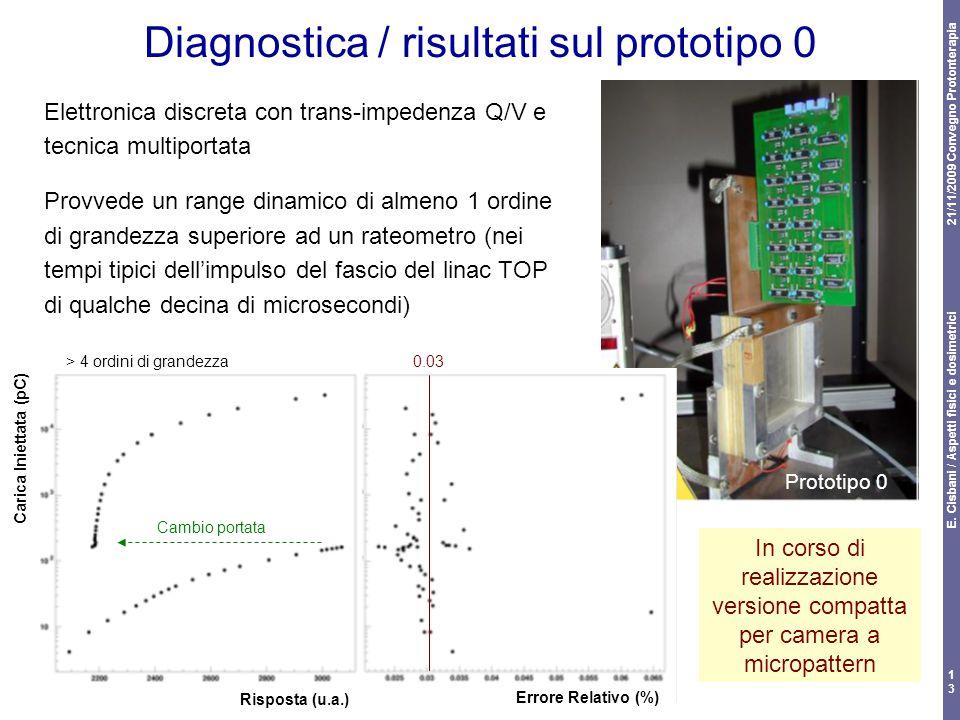 21/11/2009 Convegno Protonterapia E. Cisbani / Aspetti fisici e dosimetrici 13 Diagnostica / risultati sul prototipo 0 Elettronica discreta con trans-
