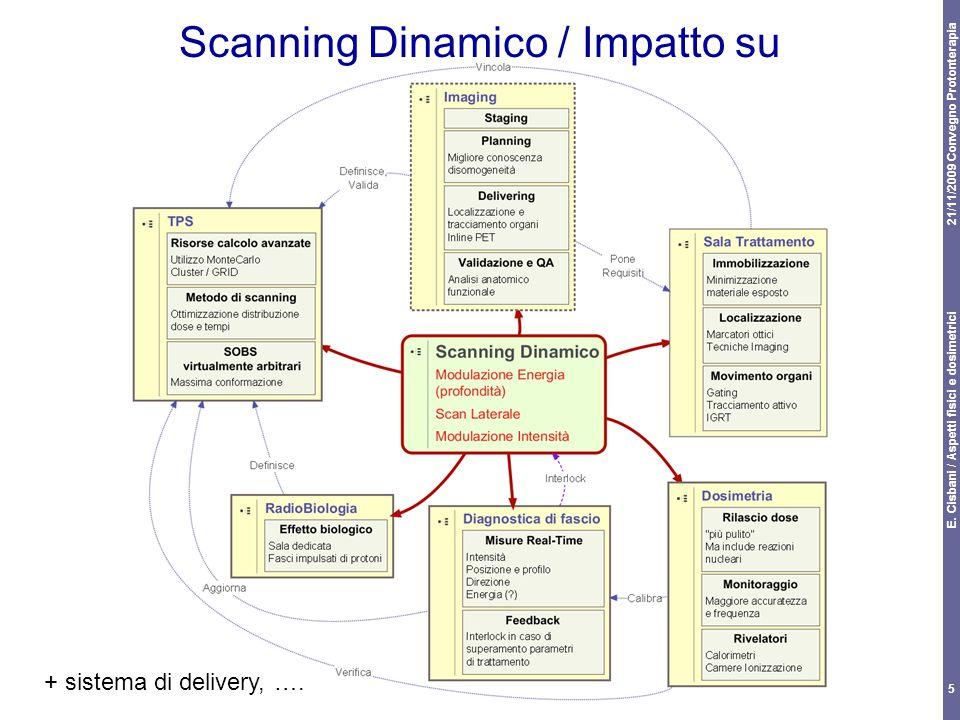 21/11/2009 Convegno Protonterapia E. Cisbani / Aspetti fisici e dosimetrici 5 Scanning Dinamico / Impatto su + sistema di delivery, ….