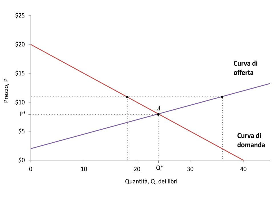 D: WTP; S: WTA (prezzo di riserva) ES: P ↓ ED: P ↑ EQUILIBRIO: D=S, no tendenza al ∆ market clearing, prezzo unico no potere di contrattazione (price- taking) *esperimenti: con info su P e ripetizioni ci si arriva