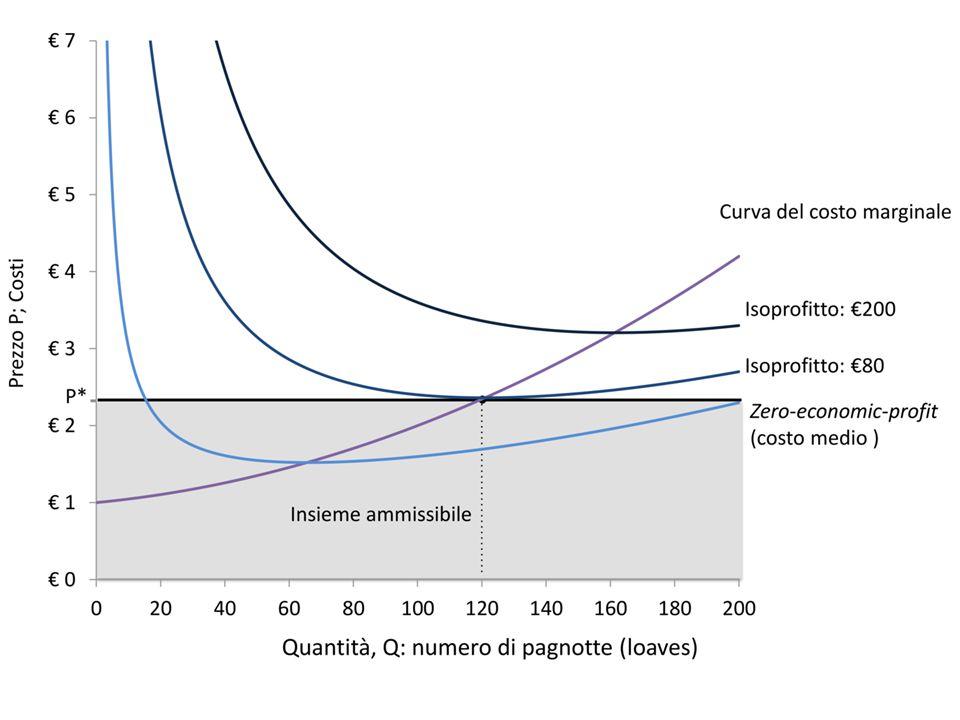 CONCORRENZA PERFETTA Ǝ.Due test: prezzo unico e P=MC Condizioni restrittive (es.