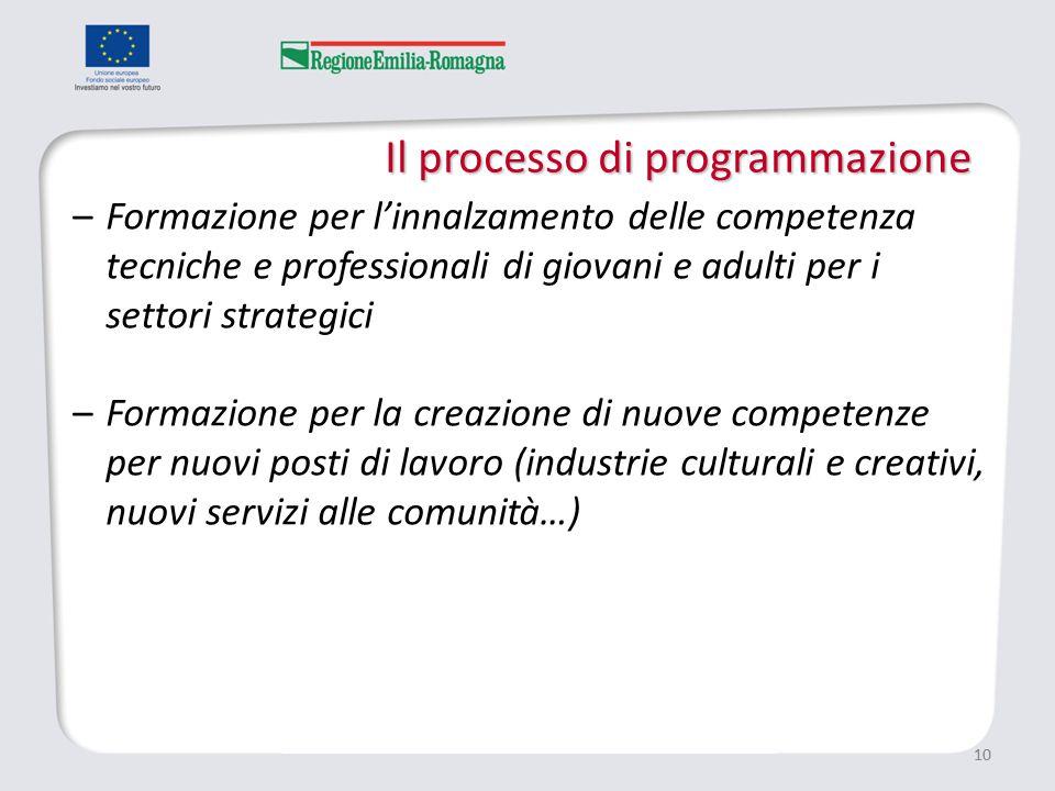 Il processo di programmazione 10 –Formazione per l'innalzamento delle competenza tecniche e professionali di giovani e adulti per i settori strategici –Formazione per la creazione di nuove competenze per nuovi posti di lavoro (industrie culturali e creativi, nuovi servizi alle comunità…)