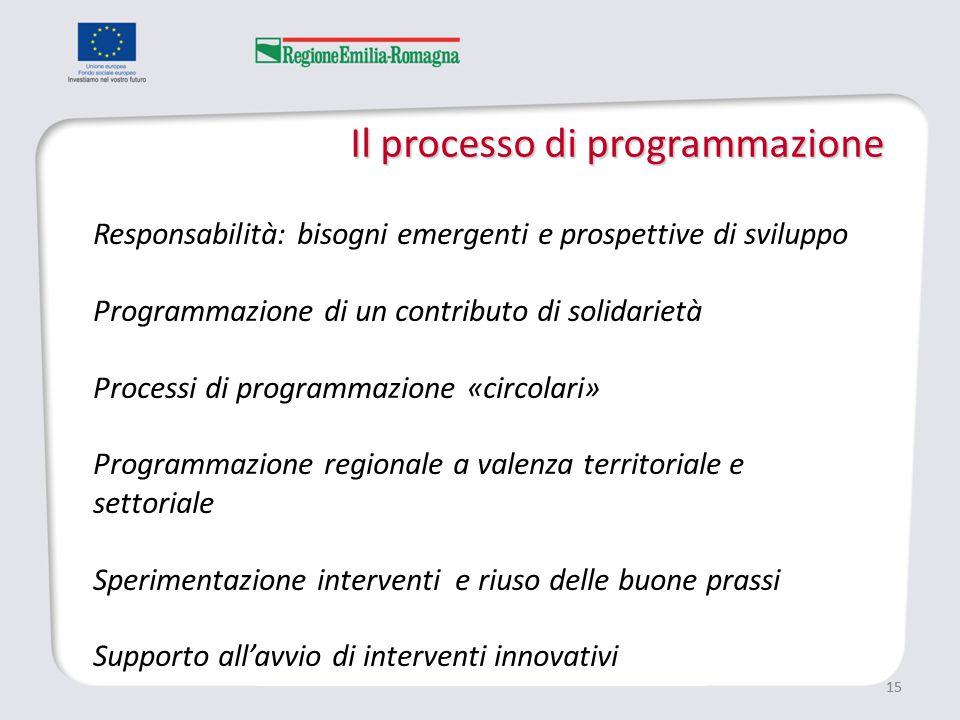 Il processo di programmazione 15 Responsabilità: bisogni emergenti e prospettive di sviluppo Programmazione di un contributo di solidarietà Processi di programmazione «circolari» Programmazione regionale a valenza territoriale e settoriale Sperimentazione interventi e riuso delle buone prassi Supporto all'avvio di interventi innovativi