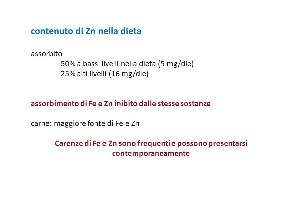 contenuto di Zn nella dieta assorbito 50% a bassi livelli nella dieta (5 mg/die) 25% alti livelli (16 mg/die) assorbimento di Fe e Zn inibito dalle st