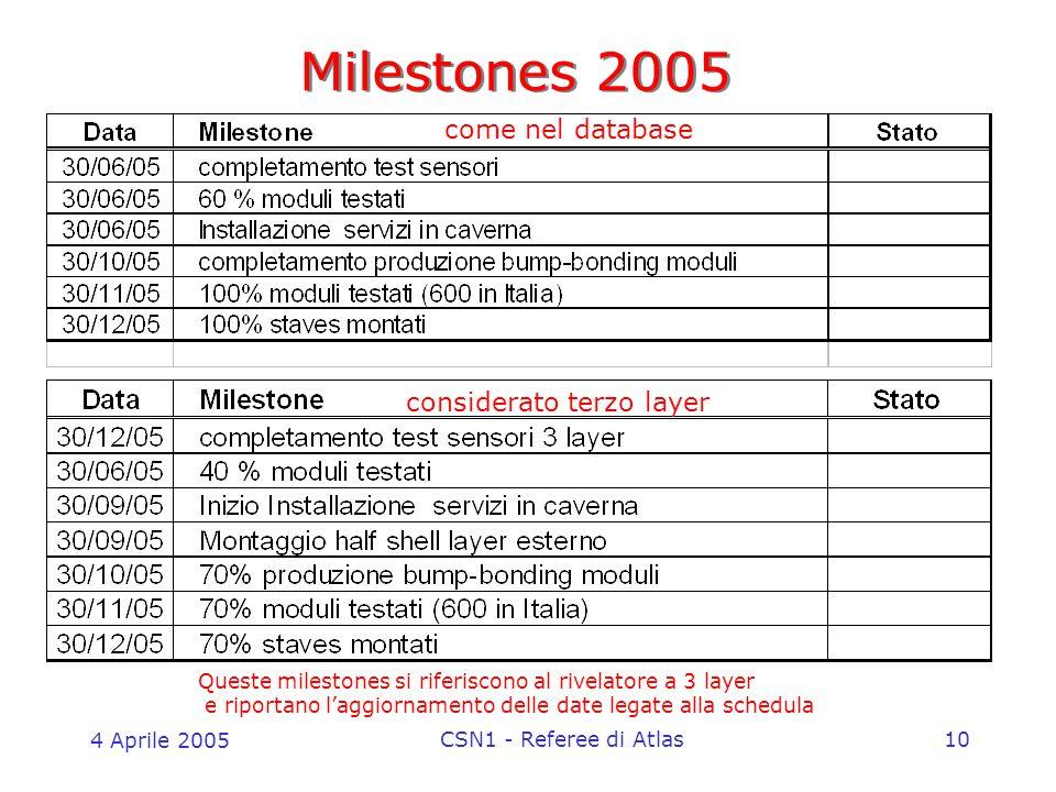 4 Aprile 2005 CSN1 - Referee di Atlas10 Milestones 2005 Queste milestones si riferiscono al rivelatore a 3 layer e riportano l'aggiornamento delle date legate alla schedula come nel database considerato terzo layer
