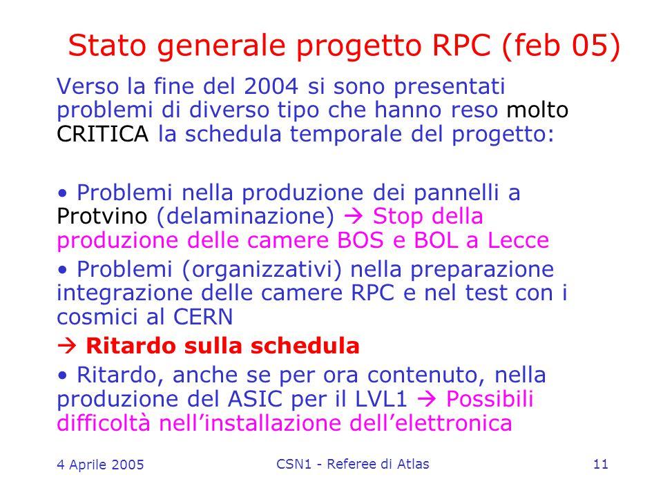 4 Aprile 2005 CSN1 - Referee di Atlas11 Stato generale progetto RPC (feb 05) Verso la fine del 2004 si sono presentati problemi di diverso tipo che hanno reso molto CRITICA la schedula temporale del progetto: Problemi nella produzione dei pannelli a Protvino (delaminazione)  Stop della produzione delle camere BOS e BOL a Lecce Problemi (organizzativi) nella preparazione integrazione delle camere RPC e nel test con i cosmici al CERN  Ritardo sulla schedula Ritardo, anche se per ora contenuto, nella produzione del ASIC per il LVL1  Possibili difficoltà nell'installazione dell'elettronica
