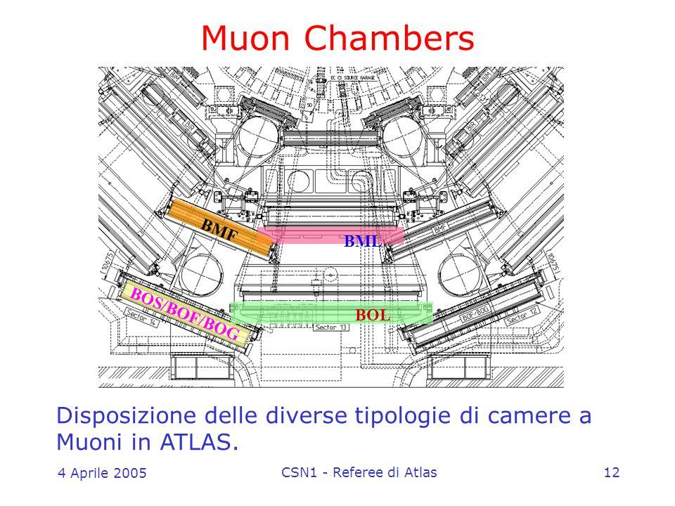4 Aprile 2005 CSN1 - Referee di Atlas12 Muon Chambers BOL BML BOS/BOF/BOG BMF Disposizione delle diverse tipologie di camere a Muoni in ATLAS.