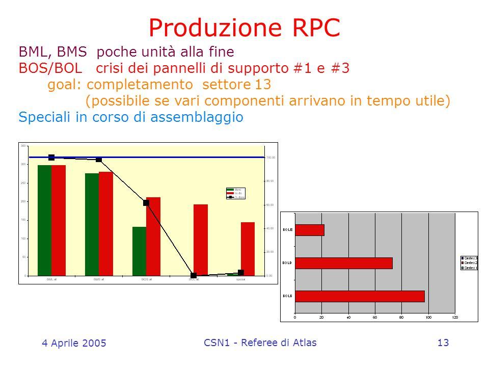 4 Aprile 2005 CSN1 - Referee di Atlas13 Produzione RPC BML, BMS poche unità alla fine BOS/BOL crisi dei pannelli di supporto #1 e #3 goal: completamento settore 13 (possibile se vari componenti arrivano in tempo utile) Speciali in corso di assemblaggio