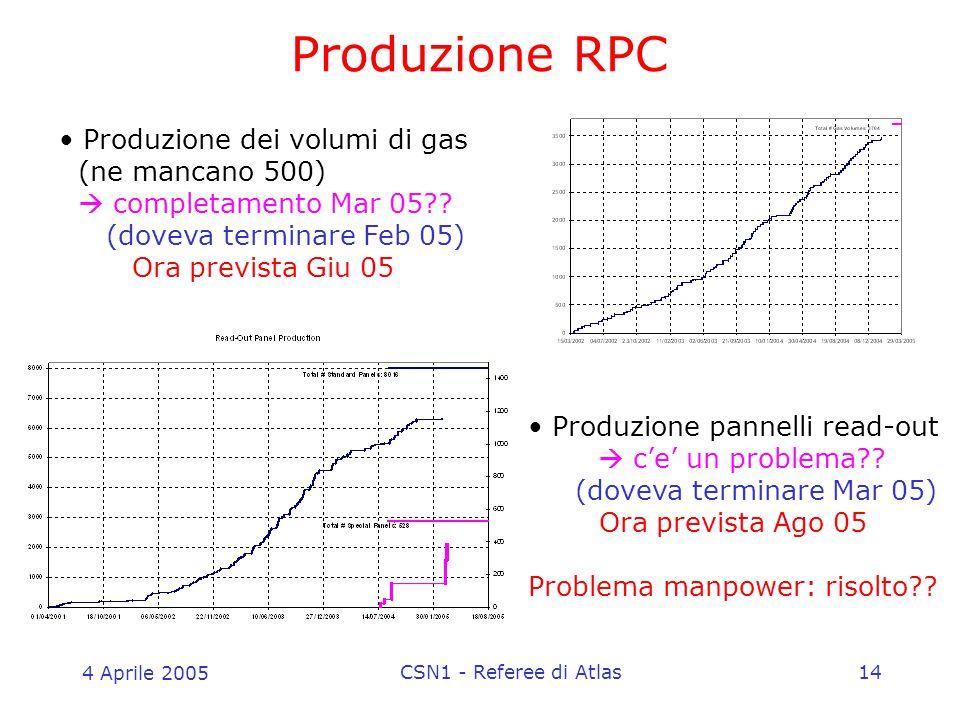 4 Aprile 2005 CSN1 - Referee di Atlas14 Produzione RPC Produzione dei volumi di gas (ne mancano 500)  completamento Mar 05?? (doveva terminare Feb 05