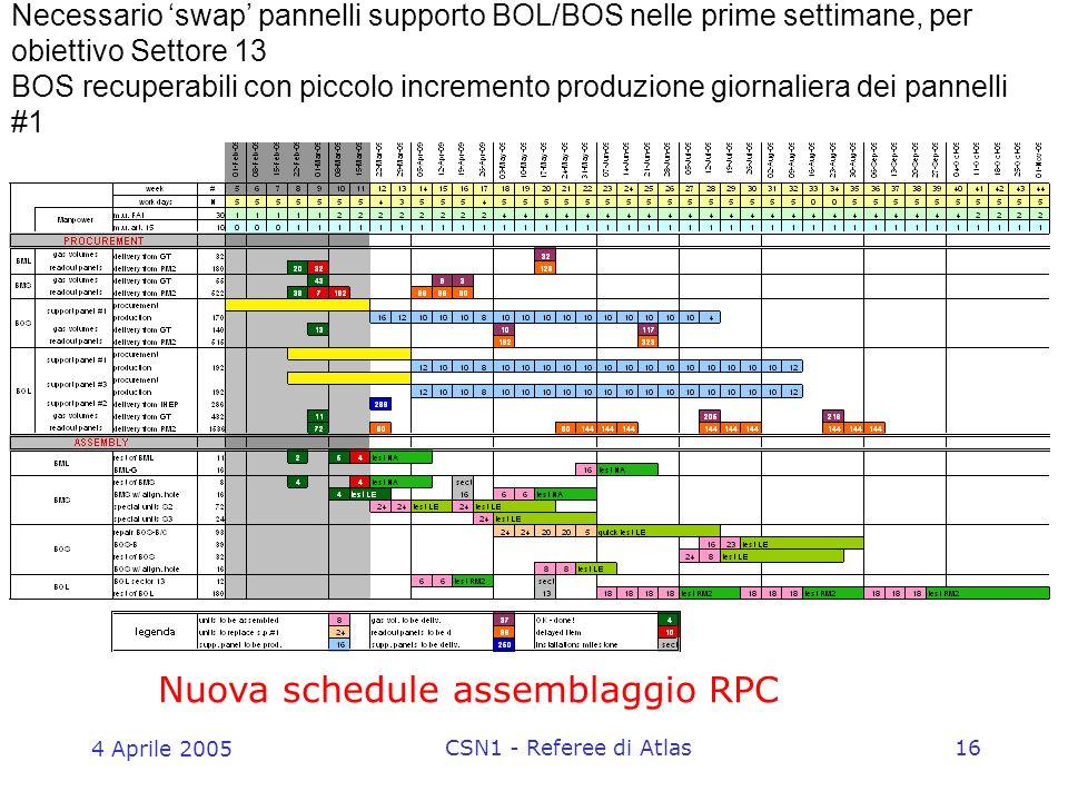 4 Aprile 2005 CSN1 - Referee di Atlas16 Necessario 'swap' pannelli supporto BOL/BOS nelle prime settimane, per obiettivo Settore 13 BOS recuperabili con piccolo incremento produzione giornaliera dei pannelli #1 Nuova schedule assemblaggio RPC