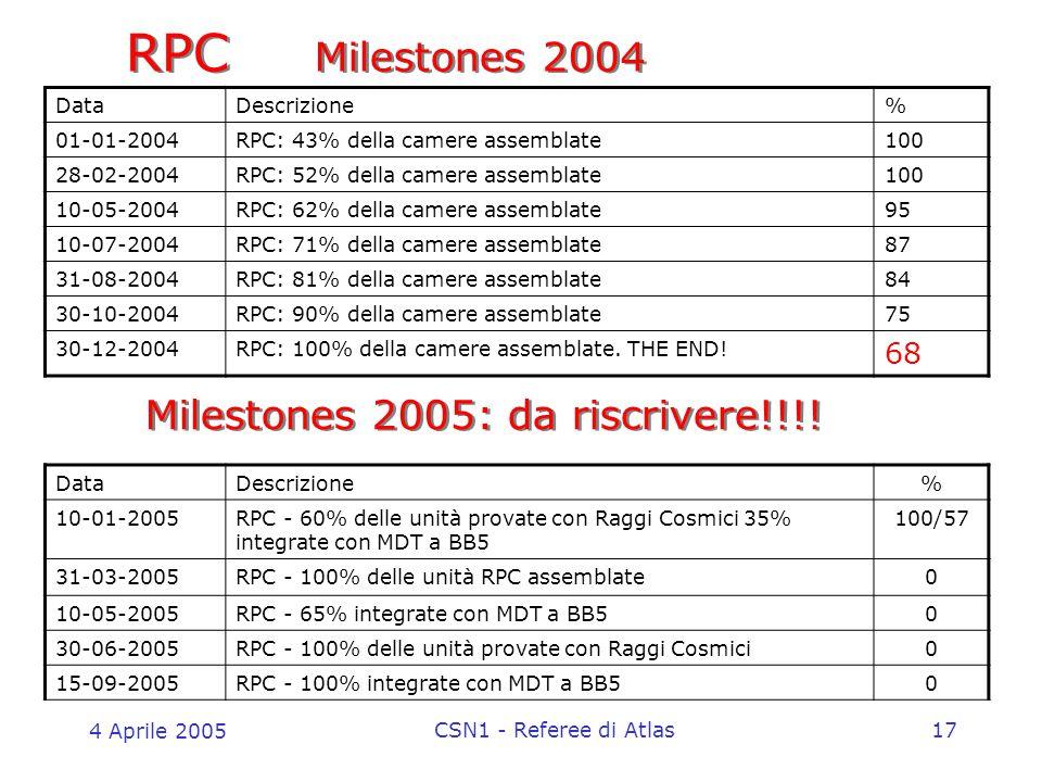 4 Aprile 2005 CSN1 - Referee di Atlas17 RPC Milestones 2004 DataDescrizione% 01-01-2004RPC: 43% della camere assemblate100 28-02-2004RPC: 52% della camere assemblate100 10-05-2004RPC: 62% della camere assemblate95 10-07-2004RPC: 71% della camere assemblate87 31-08-2004RPC: 81% della camere assemblate84 30-10-2004RPC: 90% della camere assemblate75 30-12-2004RPC: 100% della camere assemblate.