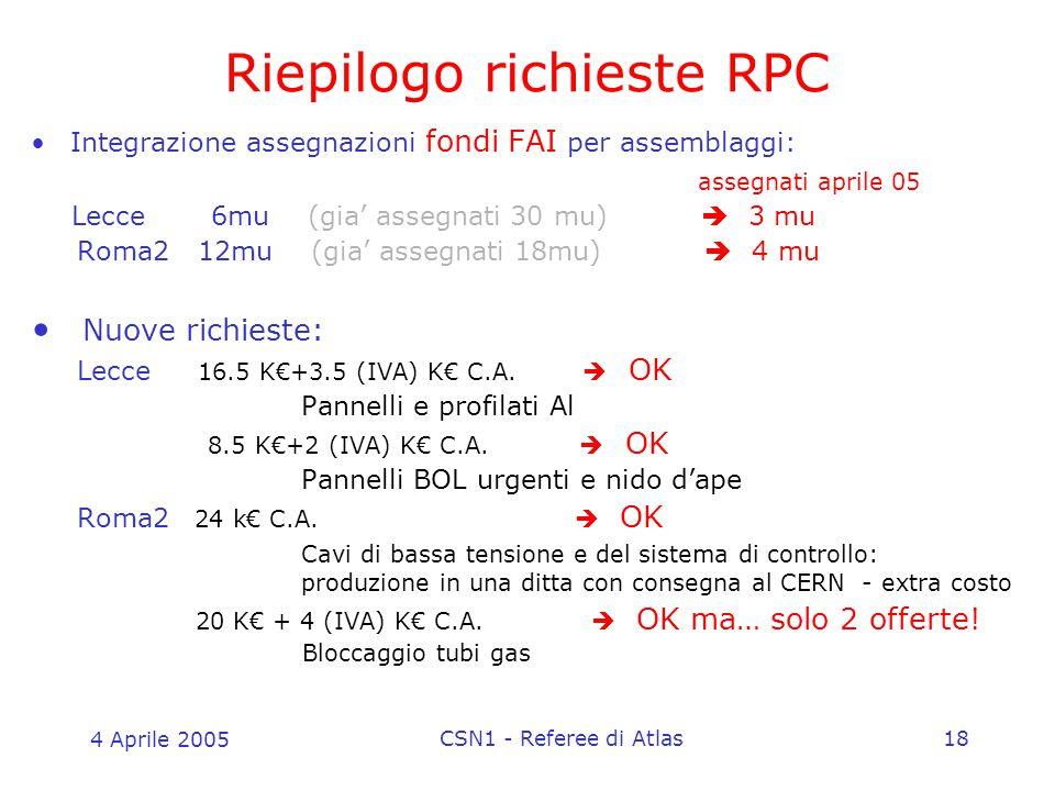 4 Aprile 2005 CSN1 - Referee di Atlas18 Integrazione assegnazioni fondi FAI per assemblaggi: assegnati aprile 05 Lecce 6mu (gia' assegnati 30 mu)  3 mu Roma2 12mu (gia' assegnati 18mu)  4 mu Nuove richieste: Lecce 16.5 K€+3.5 (IVA) K€ C.A.