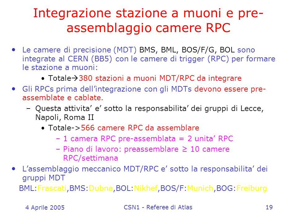 4 Aprile 2005 CSN1 - Referee di Atlas19 Integrazione stazione a muoni e pre- assemblaggio camere RPC Le camere di precisione (MDT) BMS, BML, BOS/F/G, BOL sono integrate al CERN (BB5) con le camere di trigger (RPC) per formare le stazione a muoni: Totale  380 stazioni a muoni MDT/RPC da integrare Gli RPCs prima dell'integrazione con gli MDTs devono essere pre- assemblate e cablate.