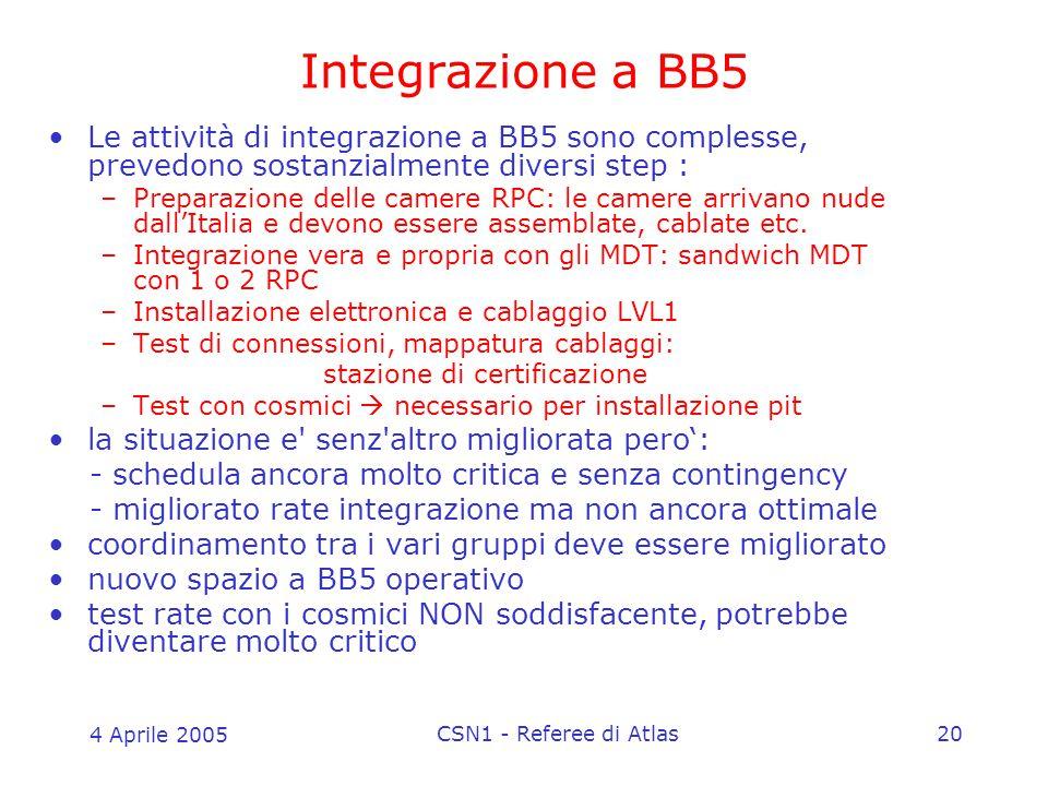 4 Aprile 2005 CSN1 - Referee di Atlas20 Integrazione a BB5 Le attività di integrazione a BB5 sono complesse, prevedono sostanzialmente diversi step : –Preparazione delle camere RPC: le camere arrivano nude dall'Italia e devono essere assemblate, cablate etc.