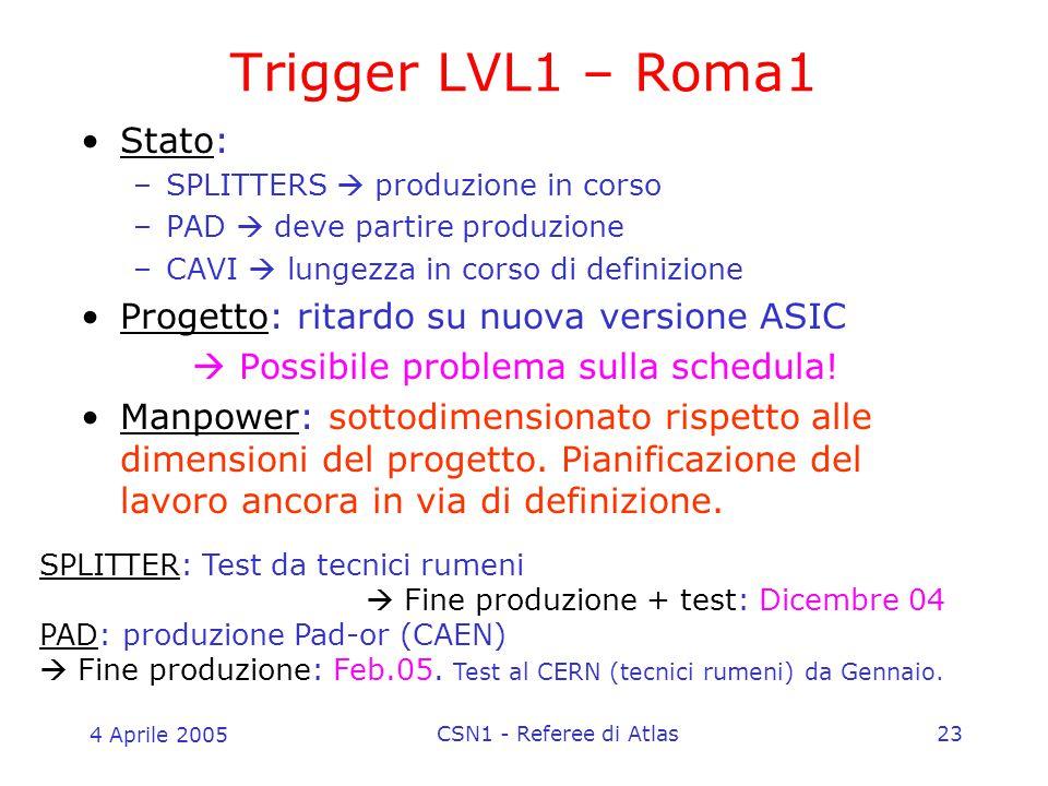 4 Aprile 2005 CSN1 - Referee di Atlas23 Trigger LVL1 – Roma1 Stato: –SPLITTERS  produzione in corso –PAD  deve partire produzione –CAVI  lungezza in corso di definizione Progetto: ritardo su nuova versione ASIC  Possibile problema sulla schedula.