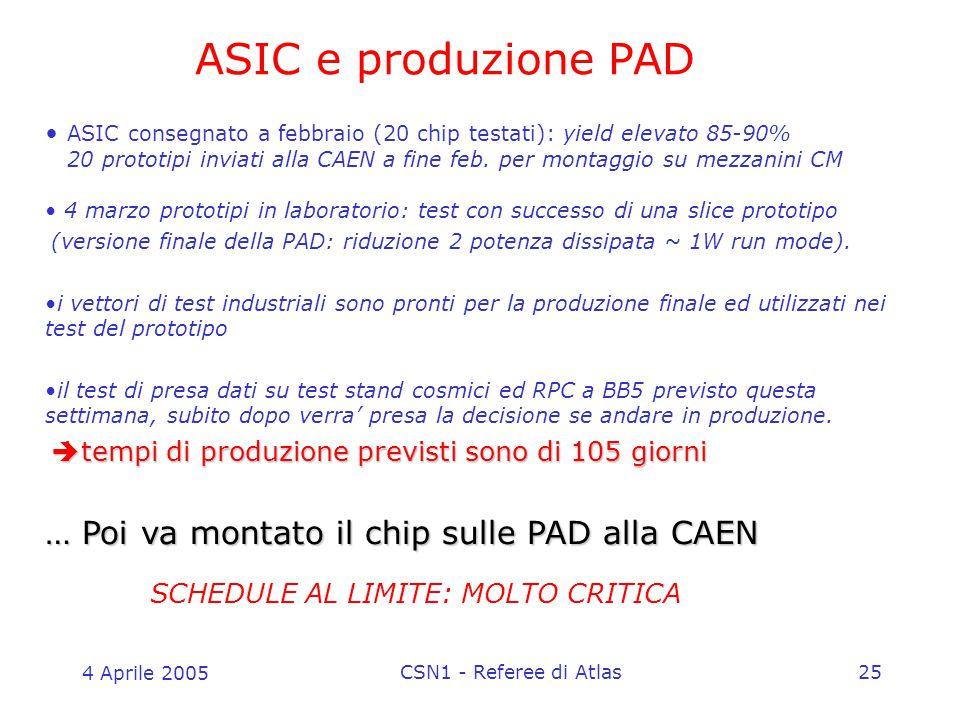 4 Aprile 2005 CSN1 - Referee di Atlas25 ASIC consegnato a febbraio (20 chip testati): yield elevato 85-90% 20 prototipi inviati alla CAEN a fine feb.