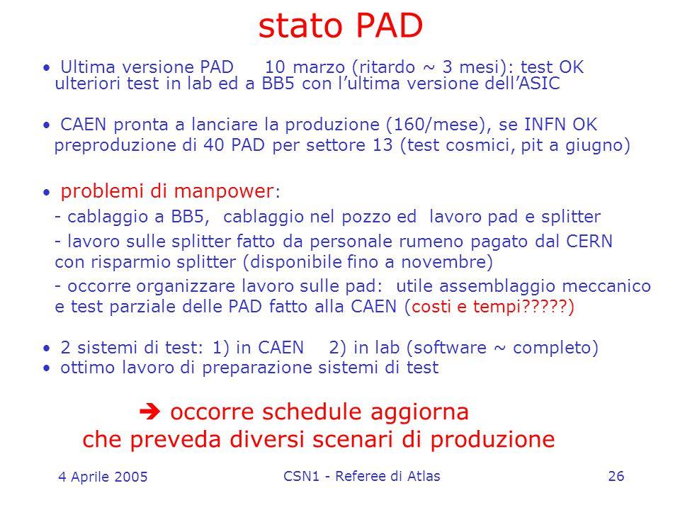 4 Aprile 2005 CSN1 - Referee di Atlas26 stato PAD Ultima versione PAD 10 marzo (ritardo ~ 3 mesi): test OK ulteriori test in lab ed a BB5 con l'ultima versione dell'ASIC CAEN pronta a lanciare la produzione (160/mese), se INFN OK preproduzione di 40 PAD per settore 13 (test cosmici, pit a giugno) problemi di manpower : - cablaggio a BB5, cablaggio nel pozzo ed lavoro pad e splitter - lavoro sulle splitter fatto da personale rumeno pagato dal CERN con risparmio splitter (disponibile fino a novembre) - occorre organizzare lavoro sulle pad: utile assemblaggio meccanico e test parziale delle PAD fatto alla CAEN (costi e tempi?????) 2 sistemi di test: 1) in CAEN 2) in lab (software ~ completo) ottimo lavoro di preparazione sistemi di test  occorre schedule aggiorna che preveda diversi scenari di produzione