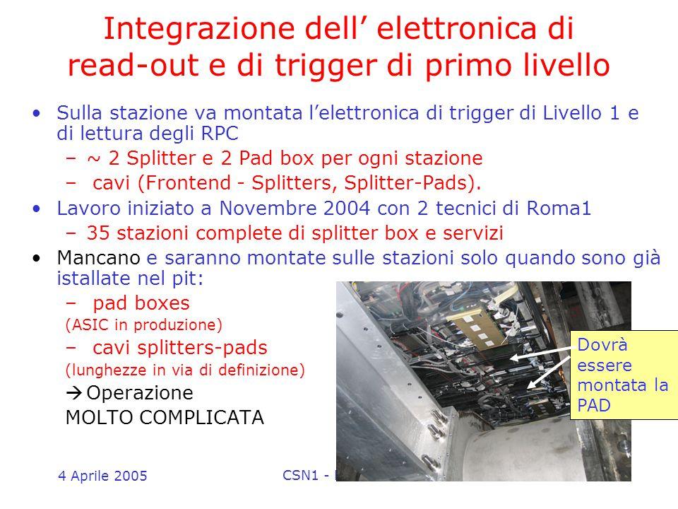 4 Aprile 2005 CSN1 - Referee di Atlas27 Integrazione dell' elettronica di read-out e di trigger di primo livello Sulla stazione va montata l'elettronica di trigger di Livello 1 e di lettura degli RPC –~ 2 Splitter e 2 Pad box per ogni stazione – cavi (Frontend - Splitters, Splitter-Pads).