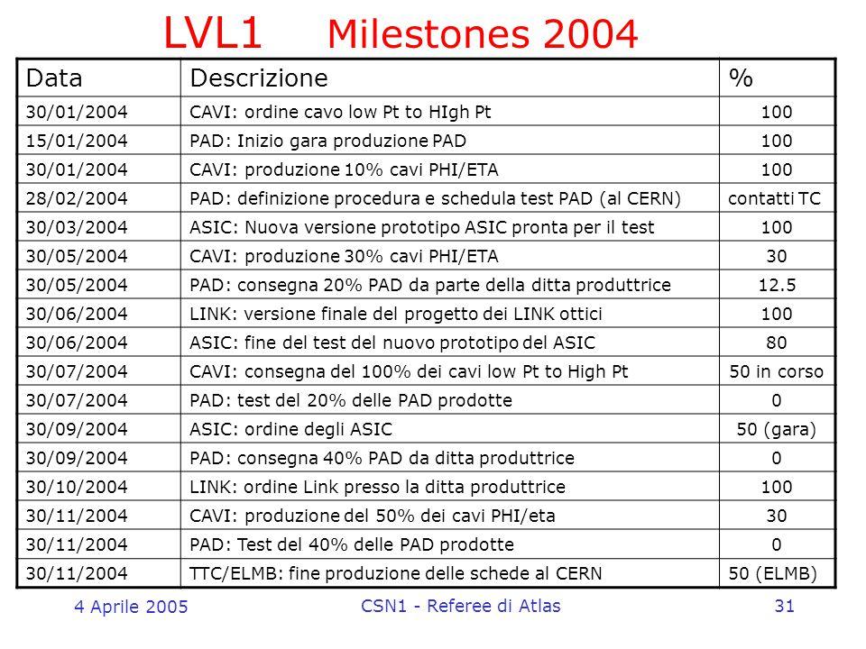 4 Aprile 2005 CSN1 - Referee di Atlas31 LVL1 Milestones 2004 DataDescrizione% 30/01/2004CAVI: ordine cavo low Pt to HIgh Pt100 15/01/2004PAD: Inizio gara produzione PAD100 30/01/2004CAVI: produzione 10% cavi PHI/ETA100 28/02/2004PAD: definizione procedura e schedula test PAD (al CERN)contatti TC 30/03/2004ASIC: Nuova versione prototipo ASIC pronta per il test100 30/05/2004CAVI: produzione 30% cavi PHI/ETA30 30/05/2004PAD: consegna 20% PAD da parte della ditta produttrice12.5 30/06/2004LINK: versione finale del progetto dei LINK ottici100 30/06/2004ASIC: fine del test del nuovo prototipo del ASIC80 30/07/2004CAVI: consegna del 100% dei cavi low Pt to High Pt50 in corso 30/07/2004PAD: test del 20% delle PAD prodotte0 30/09/2004ASIC: ordine degli ASIC50 (gara) 30/09/2004PAD: consegna 40% PAD da ditta produttrice0 30/10/2004LINK: ordine Link presso la ditta produttrice100 30/11/2004CAVI: produzione del 50% dei cavi PHI/eta30 30/11/2004PAD: Test del 40% delle PAD prodotte0 30/11/2004TTC/ELMB: fine produzione delle schede al CERN50 (ELMB)