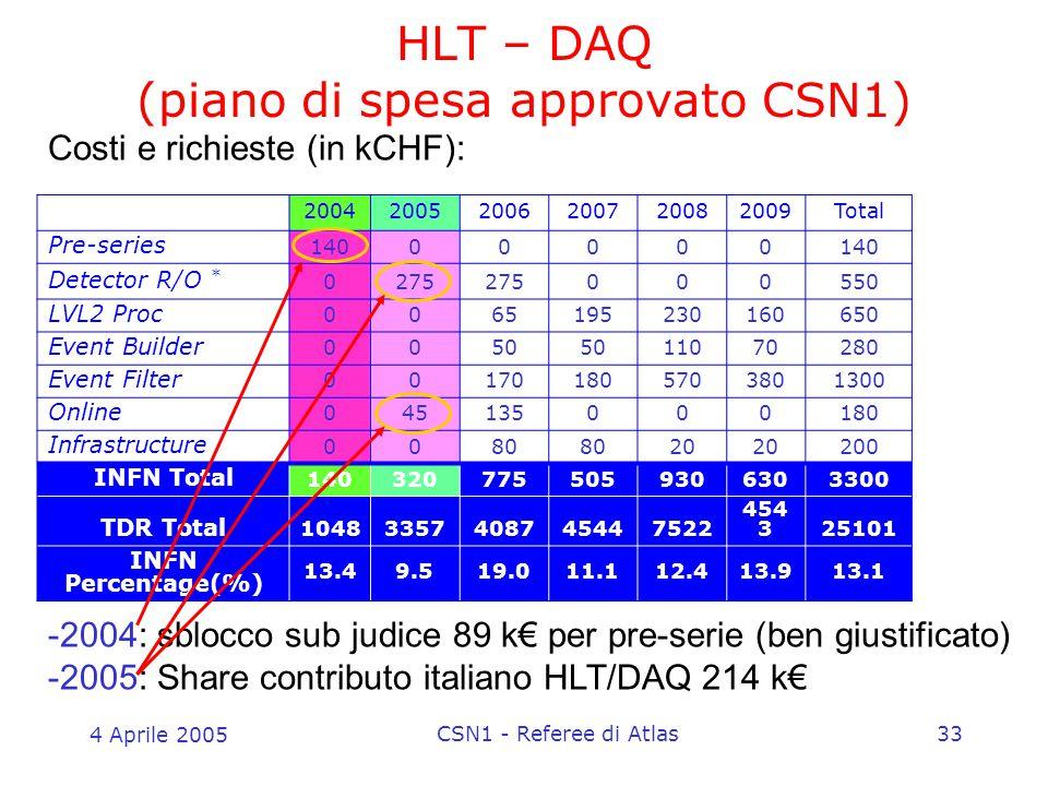 4 Aprile 2005 CSN1 - Referee di Atlas33 HLT – DAQ (piano di spesa approvato CSN1) 200420052006200720082009Total Pre-series 14000000 Detector R/O * 027
